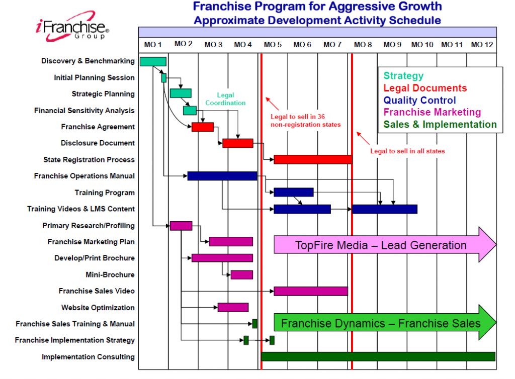 GANTT Chart updated 2014