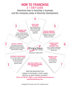 How to Franchise - Infographic